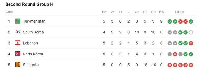 Tuyển Việt Nam trong nhóm 9 đội bóng bất bại ở vòng loại World Cup 2022 - 8