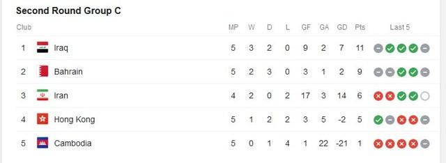 Tuyển Việt Nam trong nhóm 9 đội bóng bất bại ở vòng loại World Cup 2022 - 4
