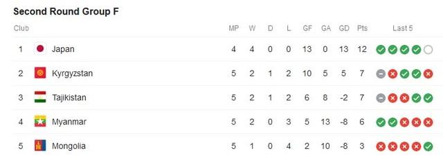 Tuyển Việt Nam trong nhóm 9 đội bóng bất bại ở vòng loại World Cup 2022 - 7