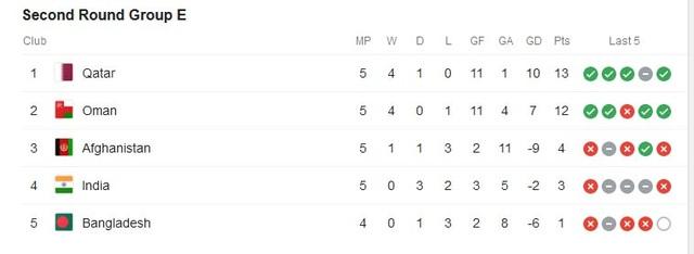 Tuyển Việt Nam trong nhóm 9 đội bóng bất bại ở vòng loại World Cup 2022 - 6