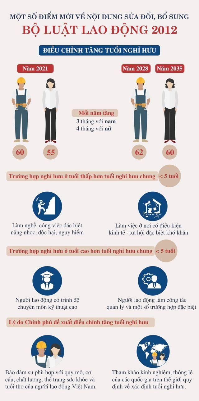 Infographics: Tuổi nghỉ hưu của lao động nam, nữ chính thức tăng từ năm 2021 - 1