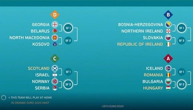 UEFA bốc thăm xác định 4 bảng đấu play-off tranh 4 suất cuối cùng tham dự Euro 2020 - 1