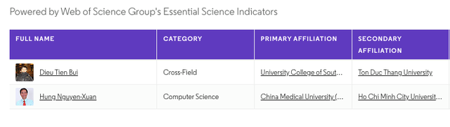 Hai nhà khoa học Việt Nam vào top các nhà khoa học được trích dẫn nhiều nhất thế giới - 1