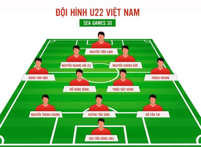 U22 Việt Nam săn vàng SEA Games: Không bây giờ thì bao giờ ? - 2