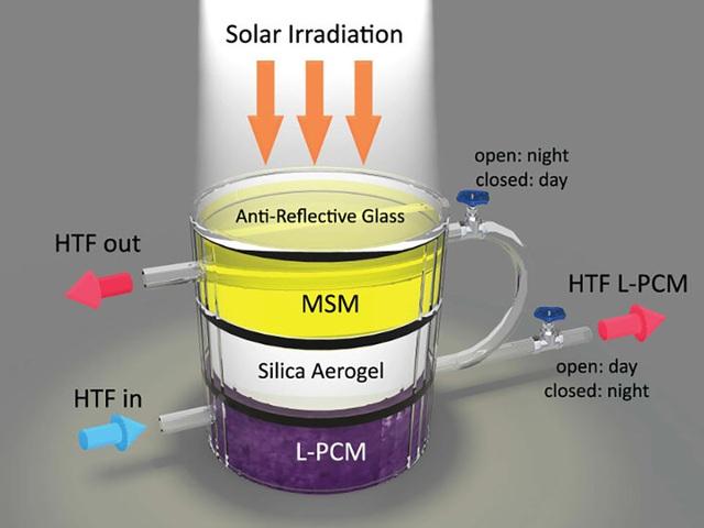 Thiết bị lai mới có thể vừa thu và lưu trữ năng lượng mặt trời - 1