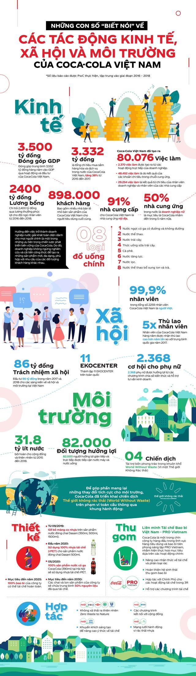 Với mạng lưới gần 1 triệu khách hàng đối tác, Coca-Cola kiến tạo giá trị gì cho người Việt? - 1