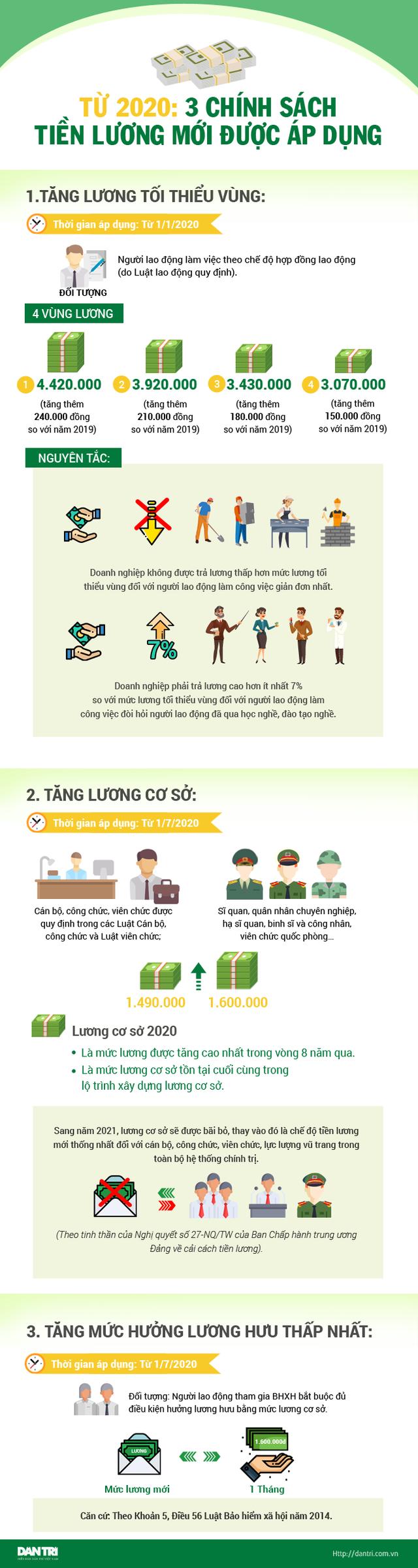Infographics: 3 chính sách tiền lương mới từ năm 2020 - 1