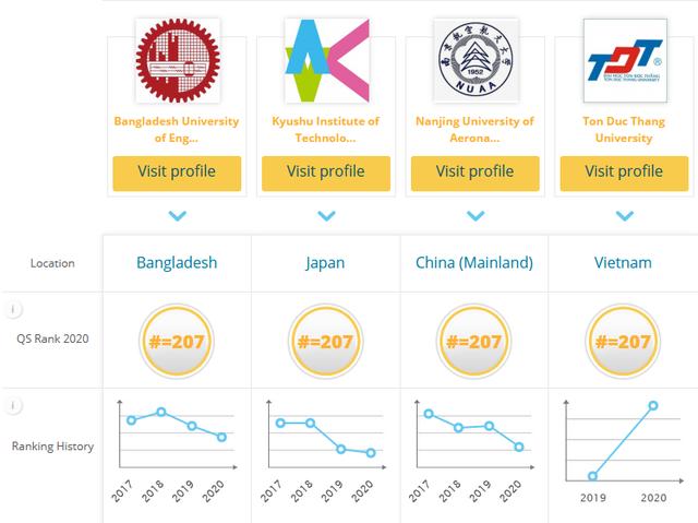 Bảng xếp hạng QS 2020: Việt Nam có 8 trường vào top 500 đại học tốt nhất châu Á - 2