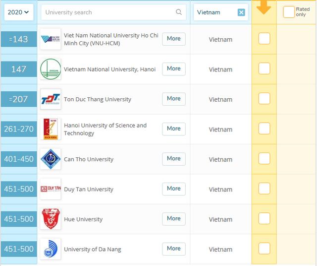 Bảng xếp hạng QS 2020: Việt Nam có 8 trường vào top 500 đại học tốt nhất châu Á - 3