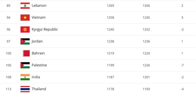 Đội tuyển Việt Nam thăng tiến kỷ lục trên bảng xếp hạng FIFA - 1