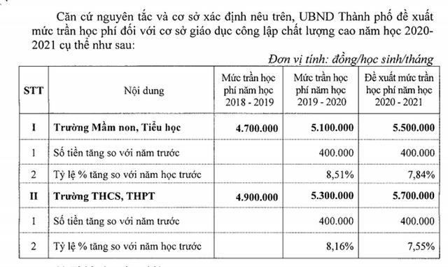 Hà Nội: Đề xuất tăng học phí trường chất lượng cao từ năm học 2020- 2021 - 1