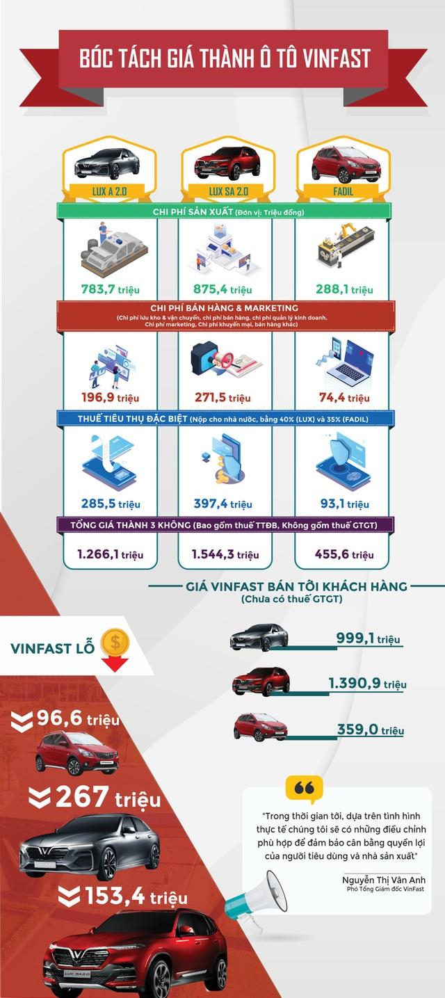 Bóc tách cơ cấu giá thành ô tô VinFast - 1
