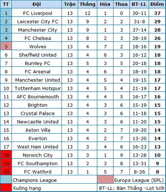 Vắng Fabinho, Liverpool vẫn tự tin nối dài mạch trận bất bại - 6