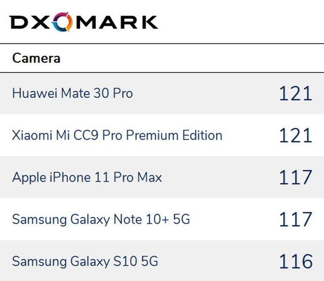 Những smartphone có camera tốt nhất trong năm 2019 - 2
