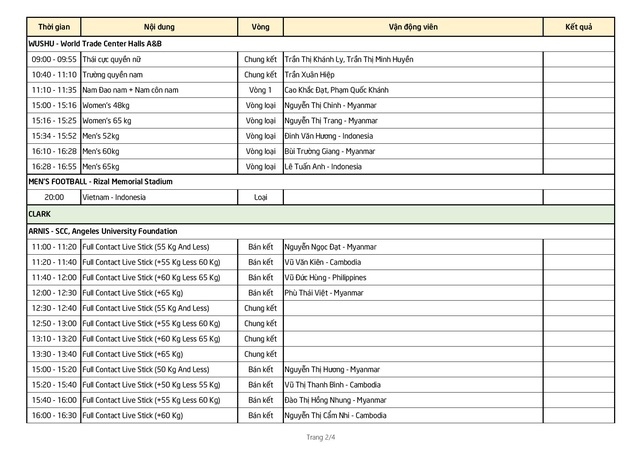 Nhật ký SEA Games 30 ngày 1/12: Đoàn thể thao Việt Nam có 10 HCV - 55