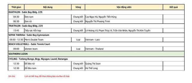 Lịch thi đấu SEA Games ngày 2/12: Đoàn thể thao Việt Nam tăng tốc - 5