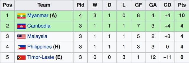 Đánh bại U22 Campuchia, U22 Myanmar giành vé vào bán kết với ngôi đầu bảng - 3