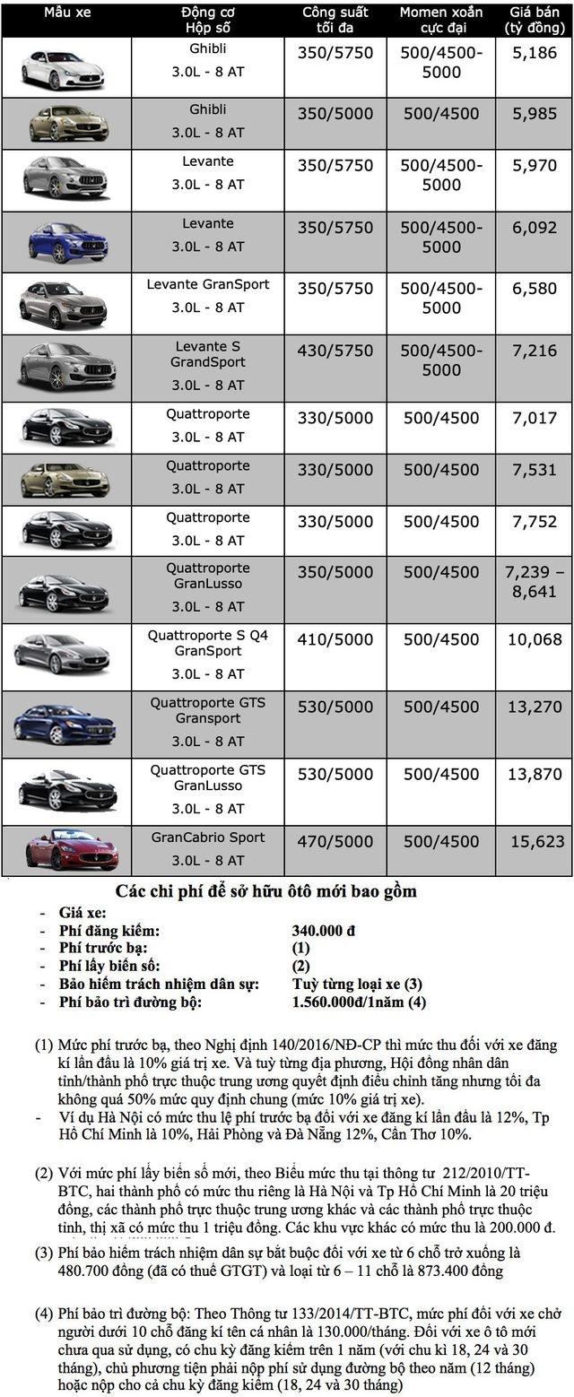 Bảng giá Maserati tháng 12/2019 - 1