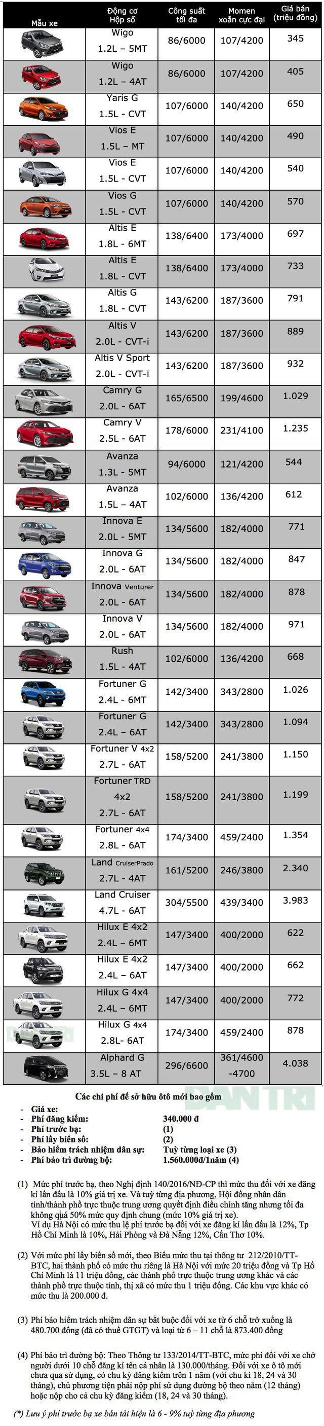 Bảng giá Toyota tháng 12/2019 - 2
