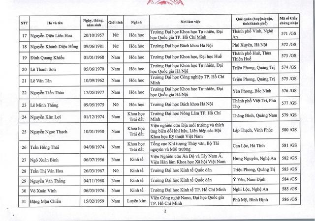 Năm 2019: Việt Nam có thêm 73 giáo sư và 349 phó giáo sư - 3