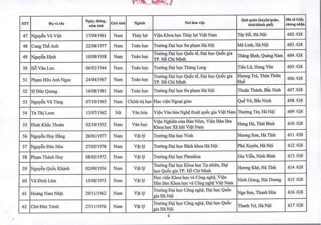 Năm 2019: Việt Nam có thêm 73 giáo sư và 349 phó giáo sư - 5