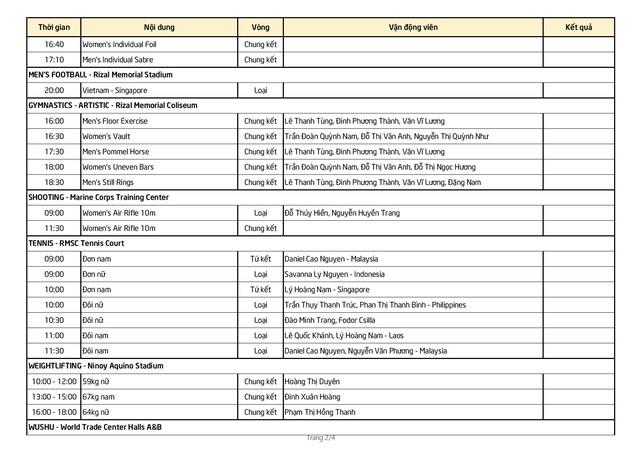 Nhật ký SEA Games 30 ngày 3/12: Quốc Khánh giành HCV - 4