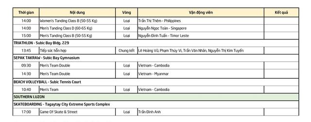 Nhật ký SEA Games 30 ngày 3/12: Quốc Khánh giành HCV - 6
