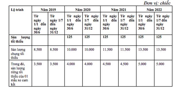 Bỏ thuế linh kiện xe hơi: Cơ hội vàng cho xe Việt giá rẻ? - 2