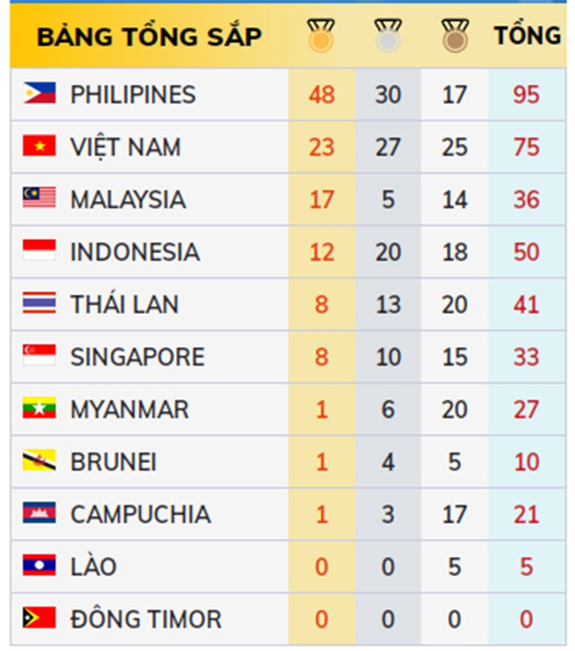 Nhật ký SEA Games 30 ngày 4/12: Ánh Viên, Đinh Phương Thành tỏa sáng - 49