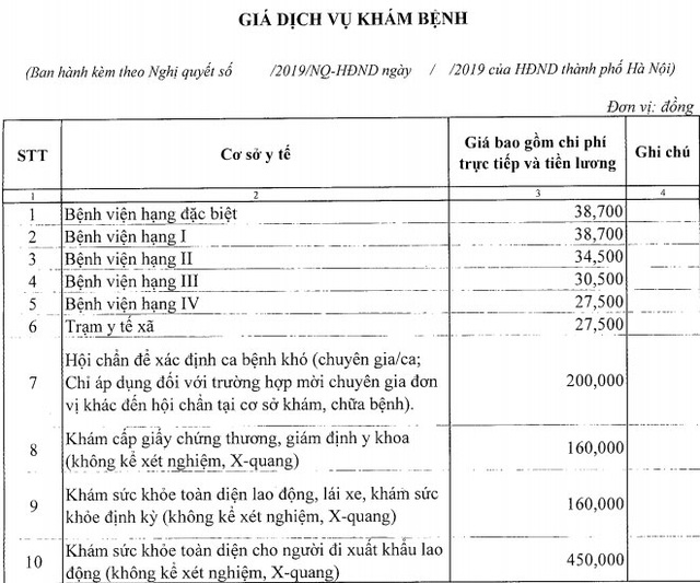 Hà Nội: Ban hành giá dịch vụ khám, chữa bệnh không được BHYT thanh toán - 1