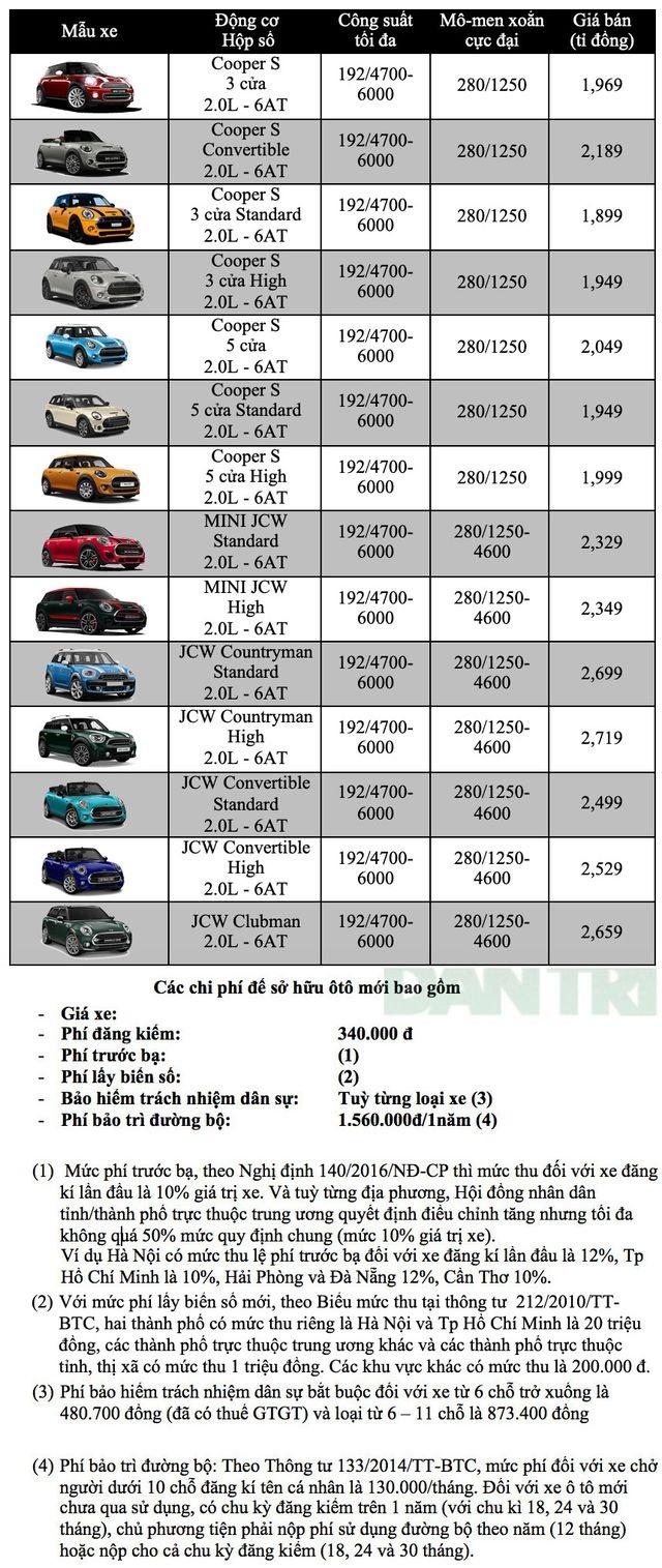 Bảng giá MINI tháng 12/2019 - 1