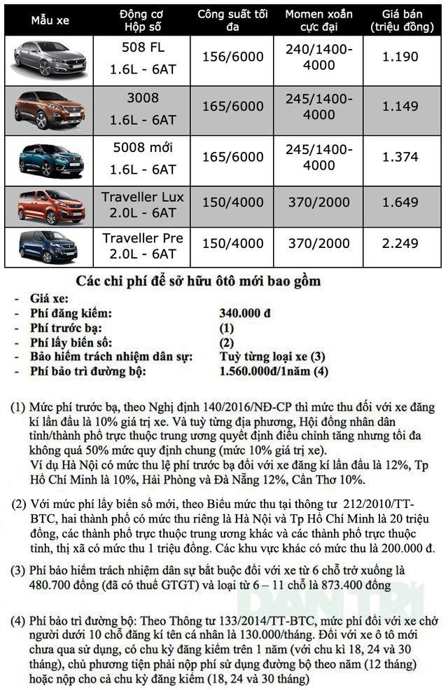 Bảng giá Peugeot tháng 12/2019 - 1