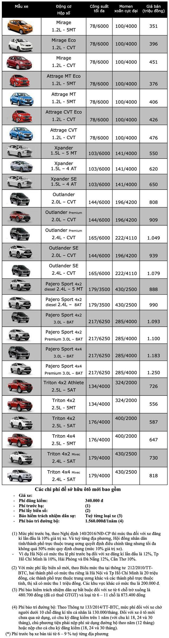 Bảng giá Mitsubishi tháng 12/2019 - 1