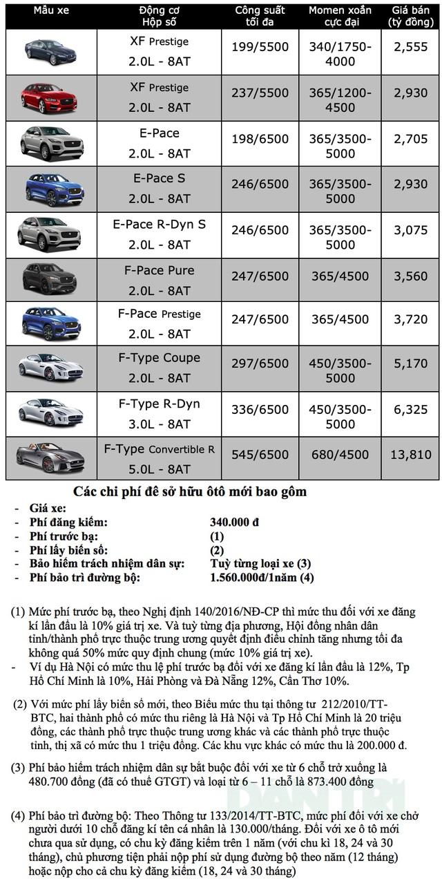 Bảng giá Jaguar tháng 12/2019 - 1