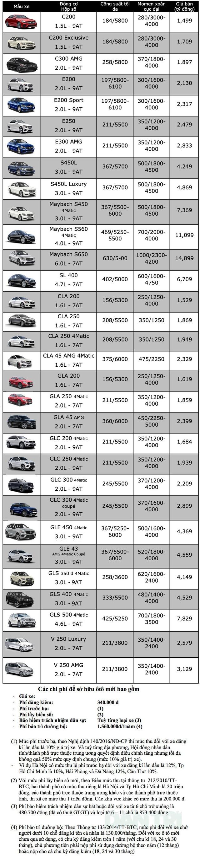 Bảng giá Mercedes-Benz tháng 12/2019 - 1