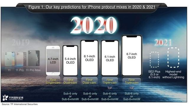 5 dòng iPhone sẽ được Apple đổ bộ trong năm 2020 - 2