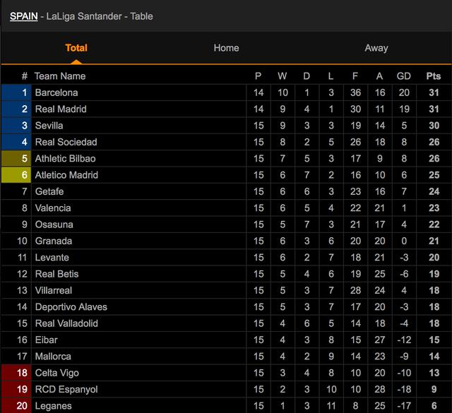 Barcelona và Real Madrid đua khốc liệt cho ngôi đầu bảng La Liga - 4