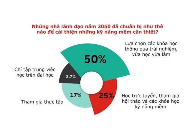 Thế hệ Z của Việt Nam tin rằng họ sẽ là những CEO tốt hơn các thế hệ trước - 2