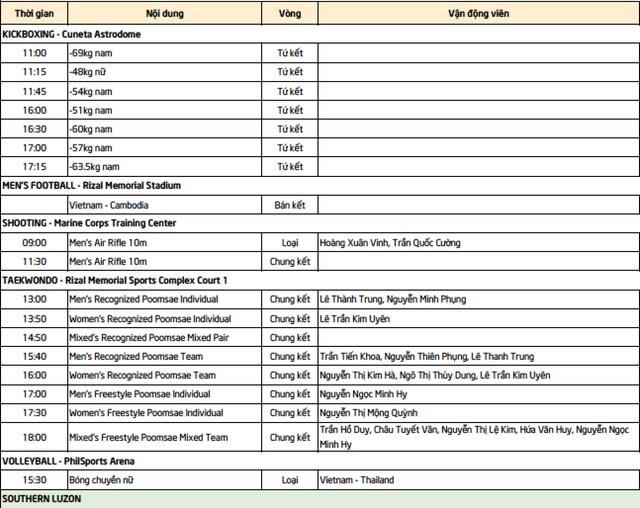 Nhật ký SEA Games 30 ngày 7/12: Đoàn Việt Nam đã có tổng cộng 46 HCV - 65