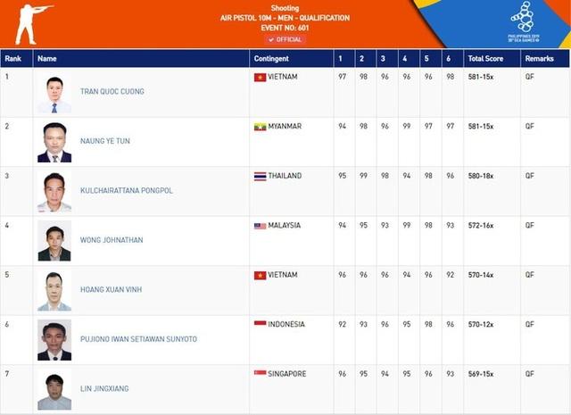 Nhật ký SEA Games 30 ngày 7/12: Đoàn Việt Nam đã có tổng cộng 46 HCV - 51