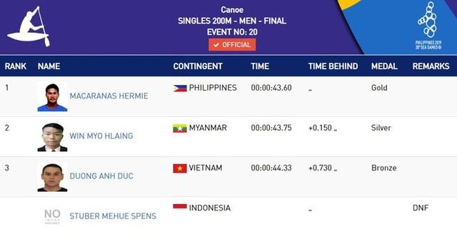 Nhật ký SEA Games 30 ngày 7/12: Đoàn Việt Nam đã có tổng cộng 46 HCV - 45