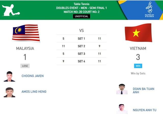 Nhật ký SEA Games 30 ngày 7/12: Đoàn Việt Nam đã có tổng cộng 46 HCV - 44