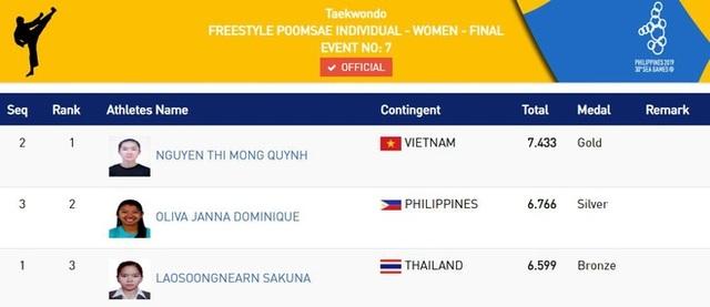 Nhật ký SEA Games 30 ngày 7/12: Đoàn Việt Nam đã có tổng cộng 46 HCV - 17