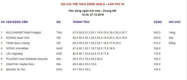Nhật ký SEA Games 30 ngày 7/12: Đoàn Việt Nam đã có tổng cộng 46 HCV - 43