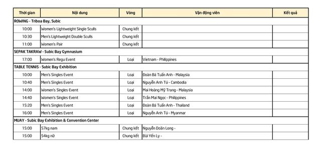 Lịch thi đấu SEA Games ngày 8/12: Chờ điền kinh tăng tốc - 8