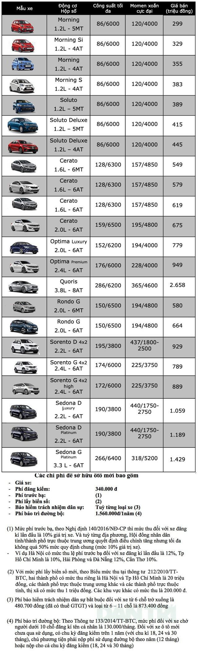 Bảng giá KIA tháng 12/2019 - 1