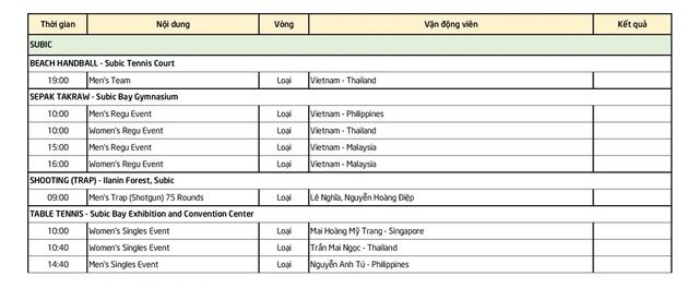 Nhật ký SEA Games 30 ngày 9/12: Đoàn thể thao Việt Nam đã có 80 HCV - 37