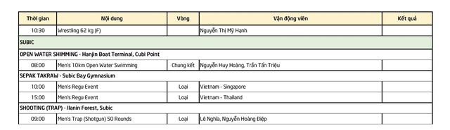 Lịch thi đấu SEA Games ngày 10/12: Chờ thêm HCV từ điền kinh, vật - 4
