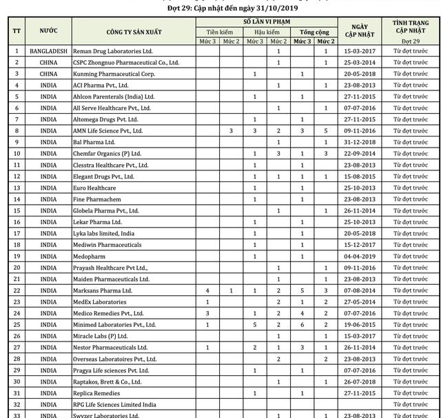 Bộ Y tế công khai 53 công ty nước ngoài có thuốc vi phạm chất lượng - 1
