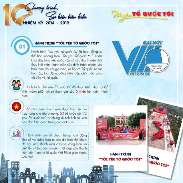 10 chương trình, sự kiện tiêu biểu của Hội Liên hiệp thanh niên Việt Nam 5 năm qua - 1